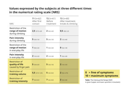 Table showing the results of the pilot study